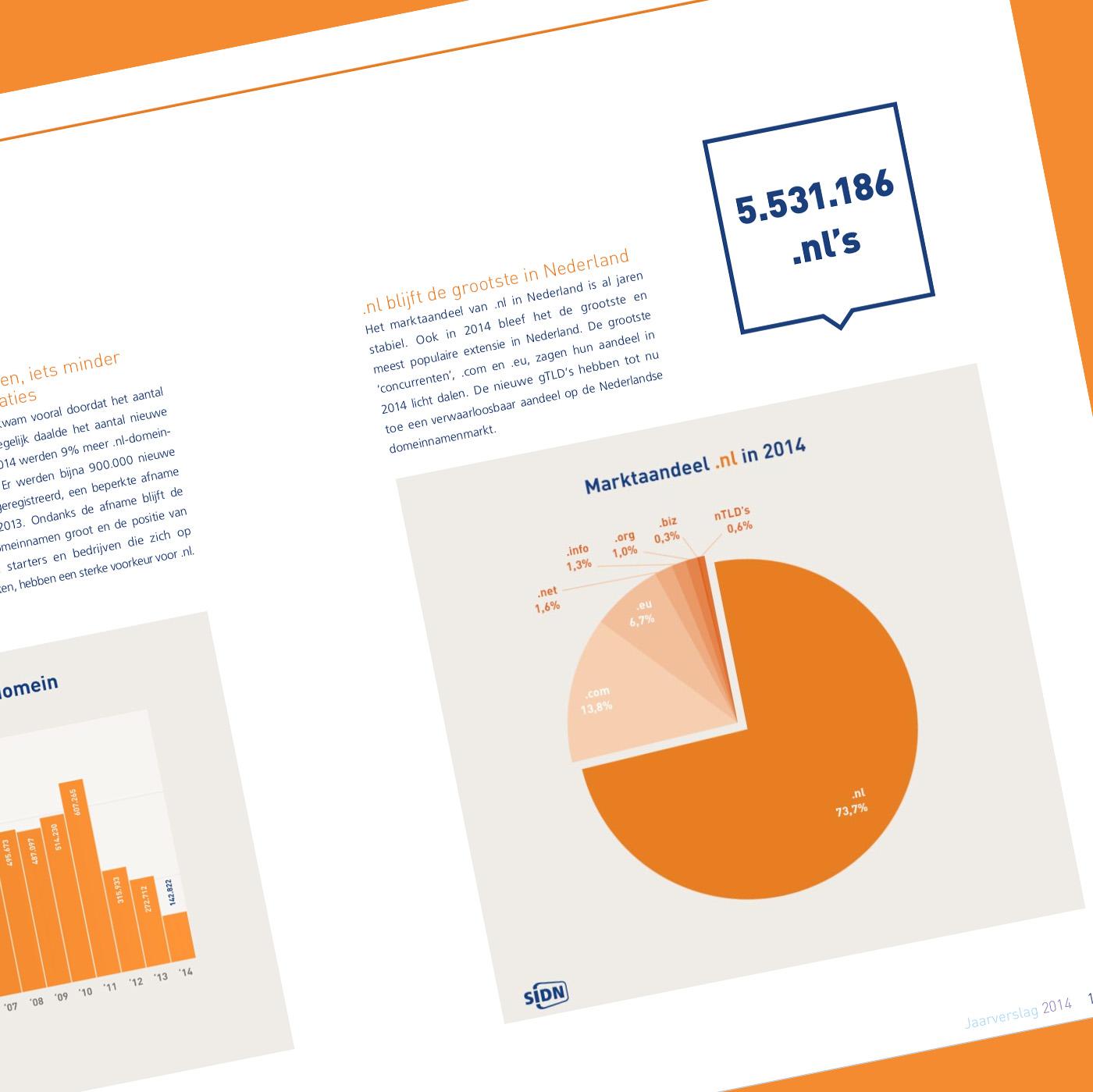 Stage ARA: SIDN jaarverslag